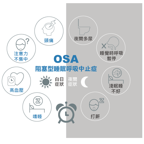 OSA 阻塞型睡眠呼吸中止症